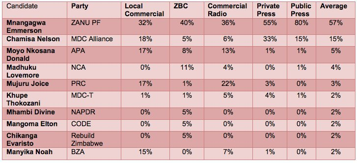 Top Ten Most Covered Presidential Candidates For Zim 2018 Elections